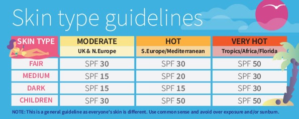 Skin types infographic